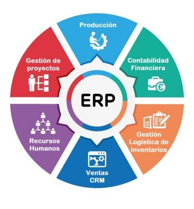 Sistemas ERP